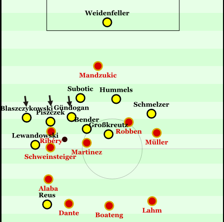 Scene from last year's CL final 06:58; Weidenfeller attracts the pressure of Mandzukic and plays a long ball. Lewandowksi gets to the ball first, creating a battle for the second ball that Sven Bender briefly wins before losing out to Javi Martinez. FCB pressed again but Mandzukic dropped back to support the play and the beginning of play after winning the ball.