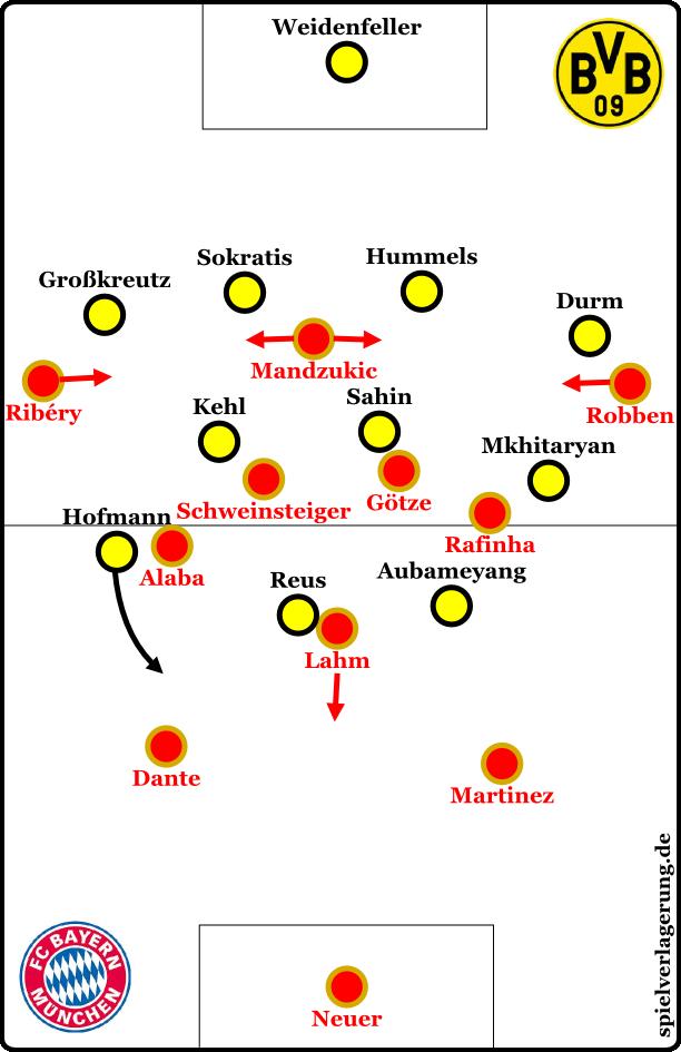 Bayern in offense, Dortmund in defense