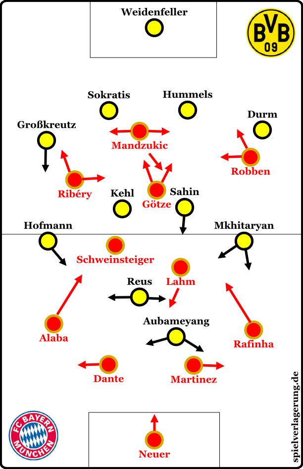 Match analysis: FC Bayern München - Borussia Dortmund 0:3