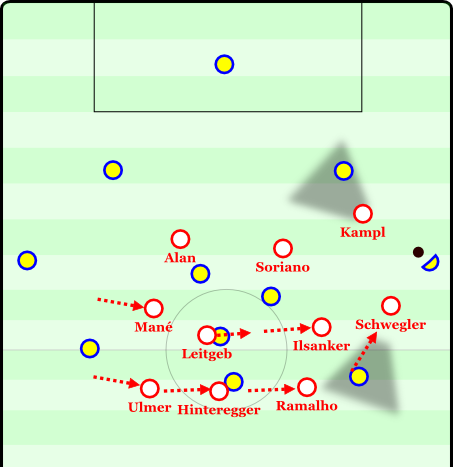 . . . and it is necessary. The opposition CB outplays Kampl and Schwegler immediately sprints forward. By the time the opponent adjusts his field of vision, Schwegler is in position to pressure him. For safety, the defense shifts right and is briefly 3 vs 3, albeit outnumbering the opposition near the ball.