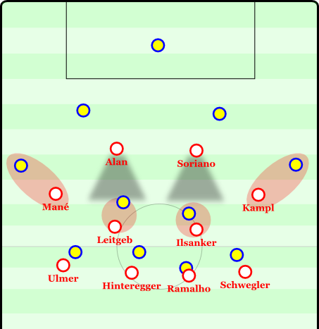 The resting press. Red Bull leaves the center-backs open, the strikers must block the opposition midfielders with their cover shadows, while Leitgeb and Ilsanker man-mark. The wingers leave the full-backs open short-term, so the goalkeeper won't immediately kick to them, when they were unmarked. In a normal press they would either push up and put pressure on the center-backs or leave the full-backs open to provoke passes to them and then press.