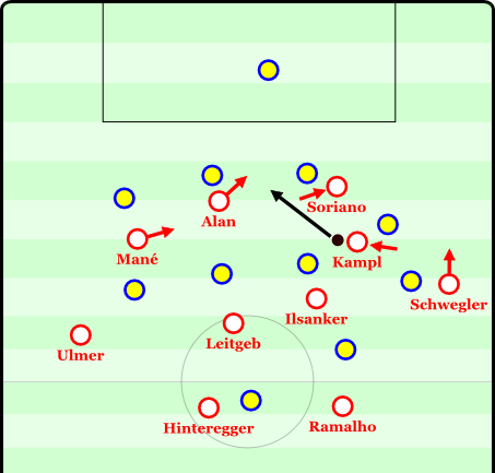 Here we see the indentation of the winger, the evasion of the center forward, and the pushing up of the full-backs. As Kampl pushes inside, the opposition full-back follows him. In front of Kampl, Soriano drags the center-back wide and opens the channel for Alan as he offers himself as a diagonal option into space, where he will have Schwegler supporting him. Even Mane indents and offers himself as a combination partner, Soriano has the best field of vision of everyone and can make a goal-oriented move again.