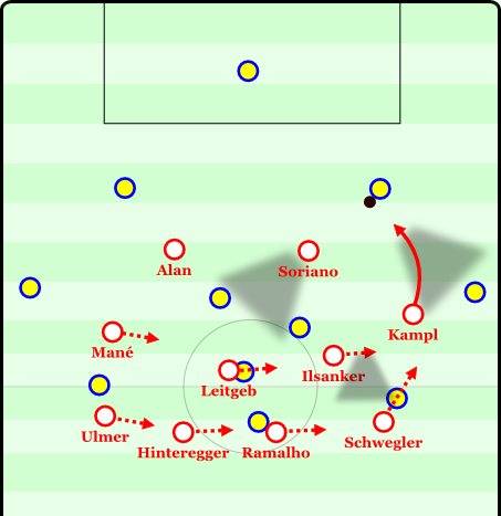The winger moves to press the center back and arcs his run to use his cover shadow to prevent a pass to the full-back. Almost all passing options are blocked for the central defender, Red Bull has made a ball-oriented shift to the right side of the field, Schwegler has initiated a move to press the full-back if necessary.