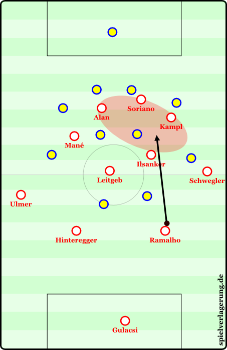 A long ball forward from Ramalho where Red Bull attempts to win the second ball. Often they allow the opponent, in this case the 6, to briefly stop the ball so that they can press him, win the ball, and look to move it forward as quickly as possible. After these battles they can create a 4v4 locally and generate a lot of momentum in their movements.