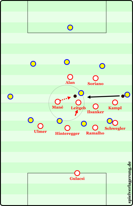 But sometimes mistakes arise from passes into tight spaces and poor first touch. Here, Leitgeb, coughs up the ball, the opponent takes the ball and tries to adjust his field of view, however, thanks to his indented position, Mane is able to move up and win the ball. With Soriano and Alan so close, he automatically has passing options that can run free and begin a counter attack.