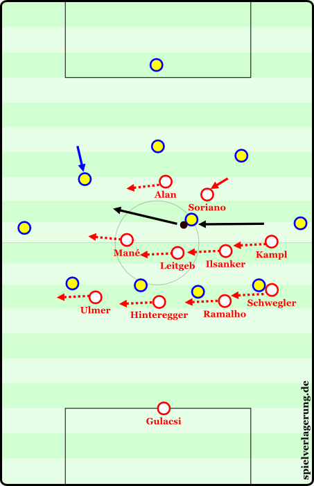 With two very quick and precise the opponent switches play. The midfield shifts to one side, Alan begins pressing, after Soriano had a brief spell of pressure. The goal is to return the to the basic defensive formation before the opponent has the ball under control on the wing.
