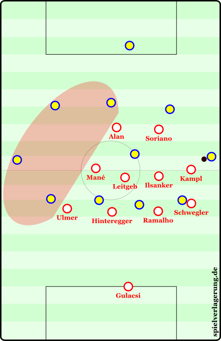 Red Bull's extreme horizontal compactness is easy to see here, particularly in the positioning of Mane. Mane in particular pushes even further away from his flank, often closer to the other wing than his own, crossing an imaginary vertical center line. On throw-ins, Red Bull squeezes into a 25 meter radius from the touchline. Four opponent players have been effectively isolated and removed from the game for a brief period.