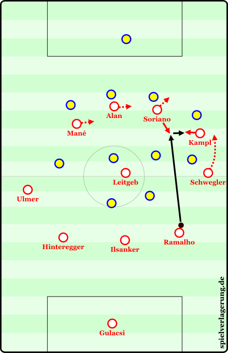 """A very long ground pass from the back, which bypasses the front six of the opposition (so that it can't be intercepted these passes are usually played with extreme pace). Bayern uses the same type of """"laser pass"""" from Boateng. If the ball arrives up front, Soriano can - thanks to the enormous pace - simply let it bounce. Kampl indents, dribbles, and pushes into the open space between the lines."""