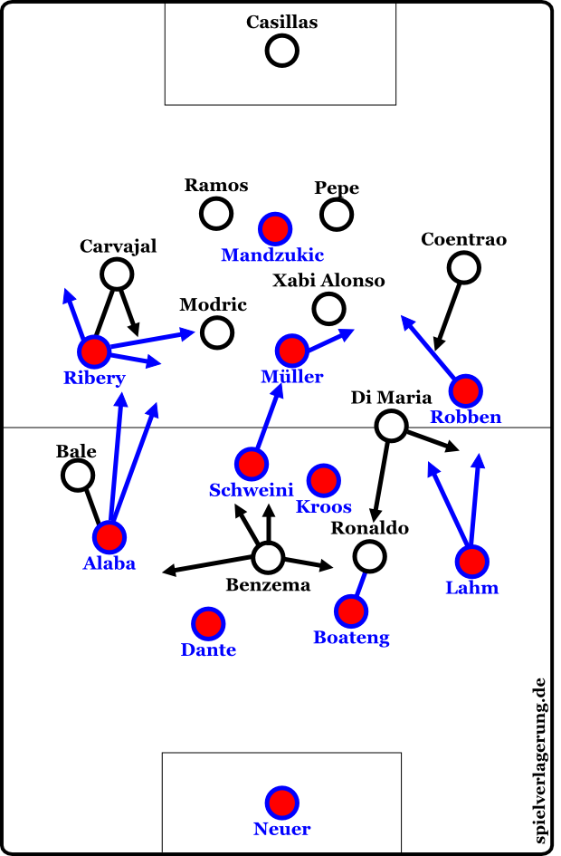 Basic formations in the first half