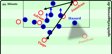 Atletico's equalizes. Tiago is only slightly marked by Ramires. Juan Francisco takes off with pace to the byline and lays it across to Adrián.