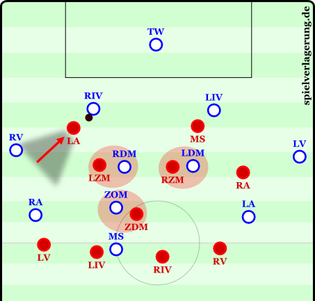 The left winger (LA) presses the central defender (RIV) and the formation becomes 4-1-2-3.