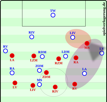 The displaced wedge striker has the full-back (LV) in his cover shadow and at the same time has access to the center back (LIV). This is pressing trap #1. Pressing trap #2 is the open space behind; a long ball can get to this space but if often results in a 3 v 2.