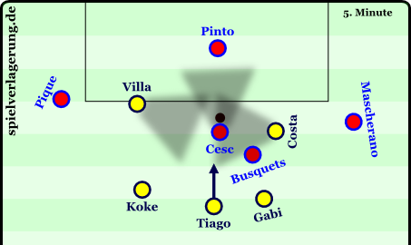 5 vs 2 in the penalty box - made by possible by Atlético's pressing.