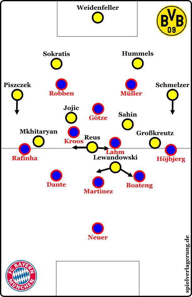 Bayern against the ball - but in a 3-4-1-2 instead of 3-4-2-1