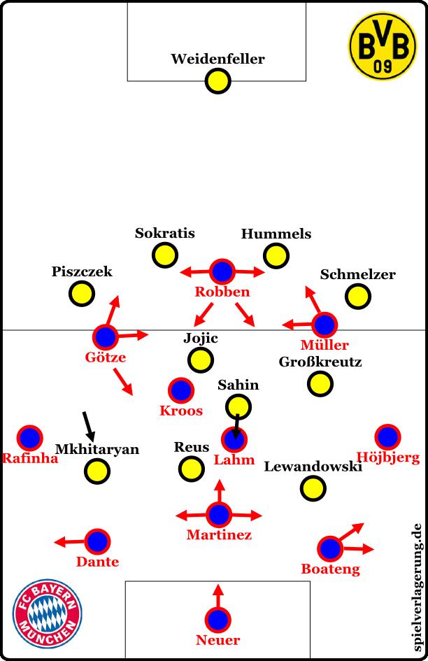 Dortmund against the ball