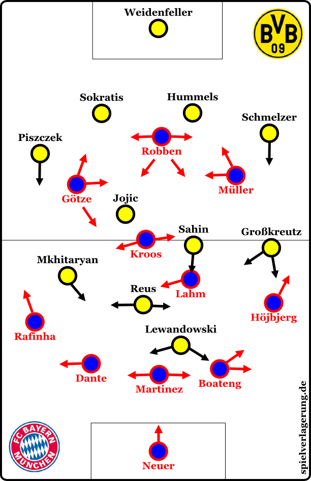 Basic formations at the beginning
