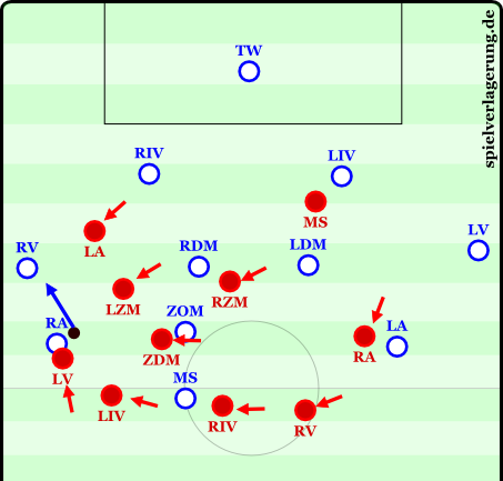 Here the ball comes to the right winger (RA), who is immediately isolated, but has an open option; his right-back (RV), for a direct drop.