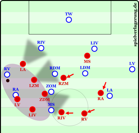 The right-side defender (RV) has no passing options, moves further up the pitch with the ball mostly at his feet, and is then caught against the sideline. The left winger can now use the open space behind the fullback to launch the counter. Bayern has done this several times this season.