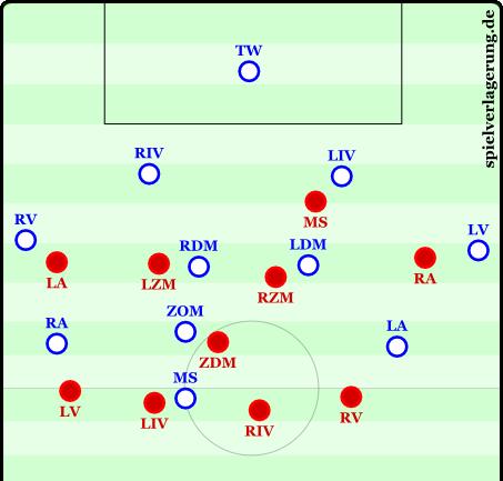 Basic 4-1-4-1 defensive formation