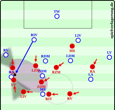 If the pass cuts through the middle, the six can fight for the ball with better momentum. He plays very vertically in the hole so that the center back can move out and allow him to drop into the back line.