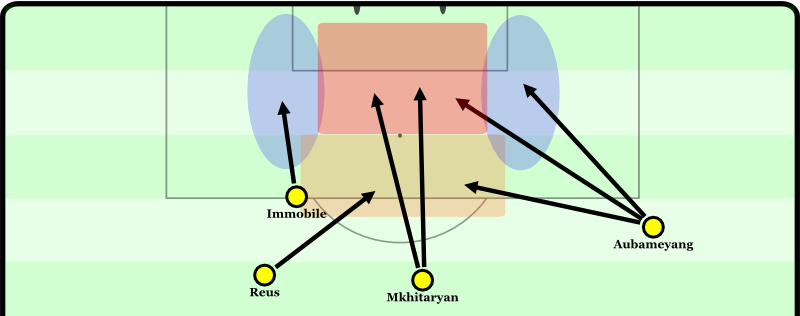 """Immobile likes to attack the blue zones, especially on the left. Mkhitaryan can push up into the """"danger zone"""", Reus into the cutback area, and Aubameyang flexibly into all three zones."""