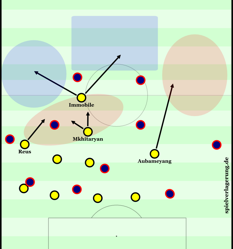Hypothetical example of Immobile finding space in a BVB attack transition. Due to his orientation to the left he creates space and Dynamik for the moves of all three of the teammates behind him.
