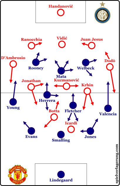 2014-07-30_ManUnited-Internazionale_Grundformation