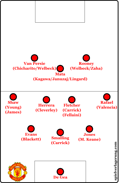 2014-08-05_Manchester-United_Formation