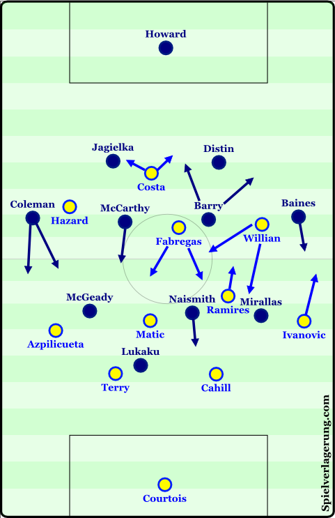 Basic formations at the start of the match.