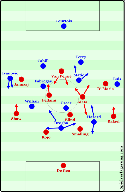The starting lineups. Oscar, Willian, and Cesc had very fluid and interchangeable positioning.