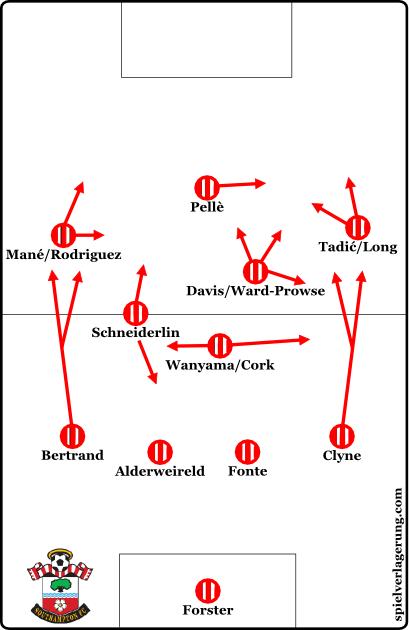 Southampton 2014-15