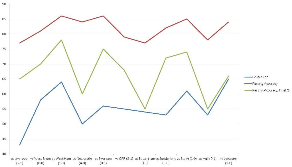 2014-11-24_Southampton_stats
