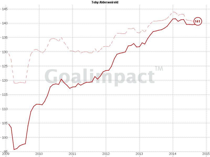 Toby Alderweireld's Goalimpact Chart
