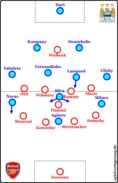 Arsenal against the ball versus City in September 2014