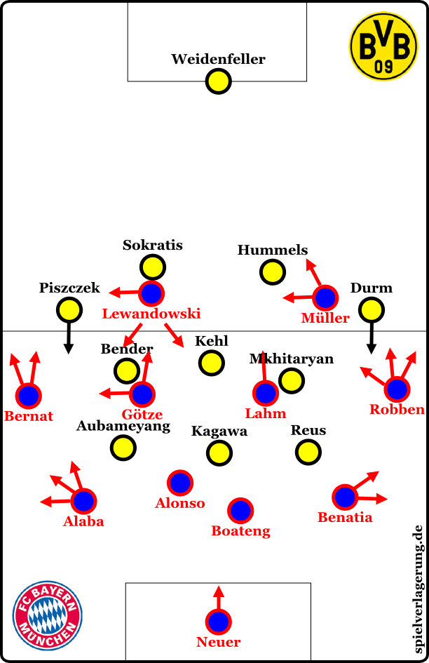 """Bayern after the initial phase (aka """"I didn't make a graphic with a 4-4-2 just to show how a small adjustment gave them a little better possession."""")"""
