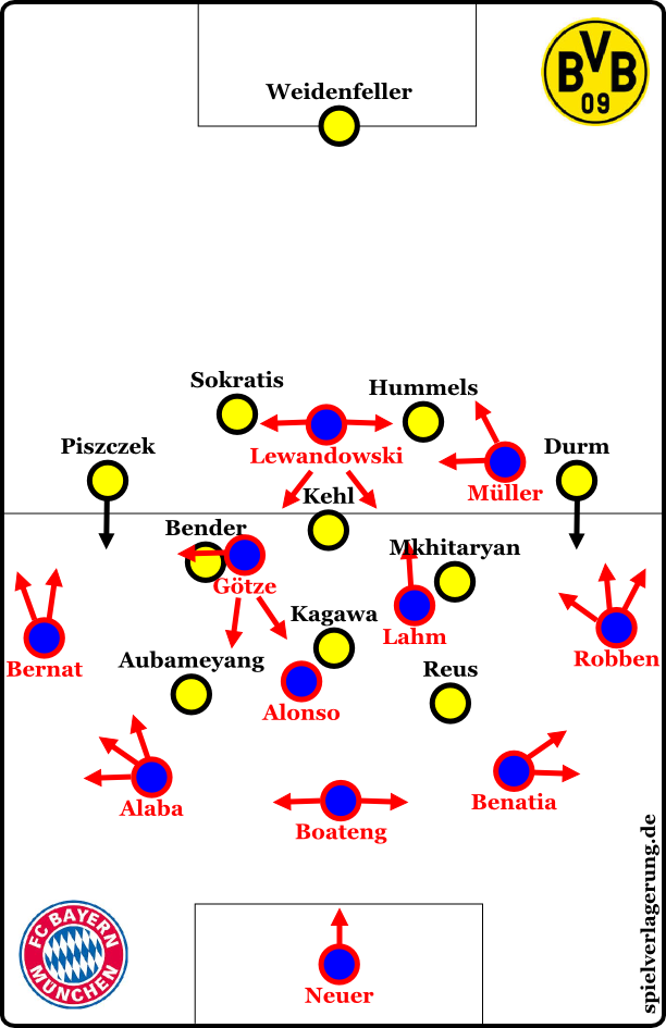 Bayern in possession of the ball at the beginning