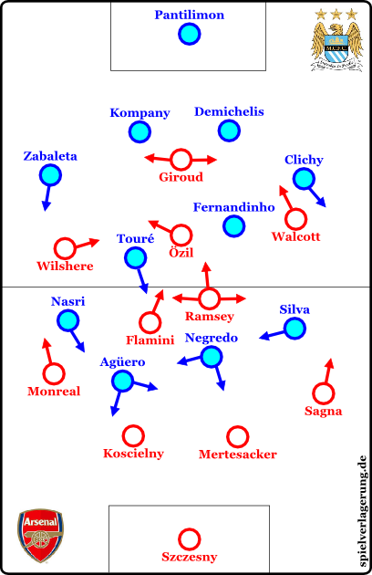 City vs Arsenal - basic formations in 2013