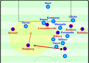 Bayern manipulating Manchester City's defense even with 10 players.