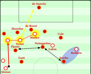 Robben stretches the AS Roma midfield and allows for the ball to be played to Bayern's 3-man strikeforce easier.