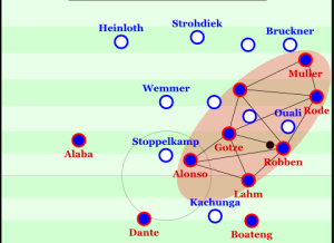 Bayern overloading the right side.