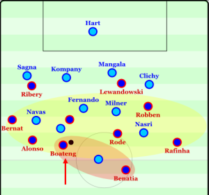 Bayern utilizing the potential of the free man out of defense.