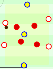 A 4 vs. 4 + 3 Positional Game.