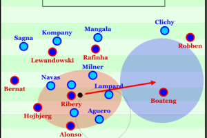 Ribery drawing in many Manchester City players before releasing the ball into the opened space.
