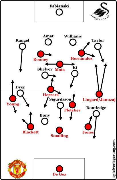 2015-01-11_ManUnited-Swansea_basic-formation