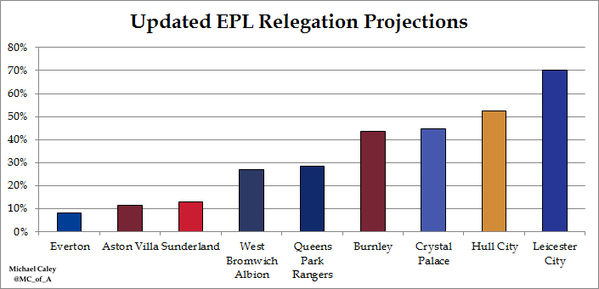EPL Relegation Projection by Michael Caley