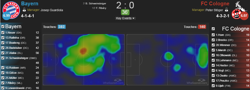 As noted by @tempofreesoccer at HT; this doesn't look good for Cologne. Although heatmaps are mostly meaningless in this case they visualize two things in a nice way.