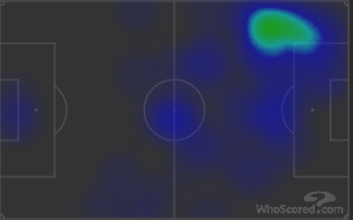 costa heatmap