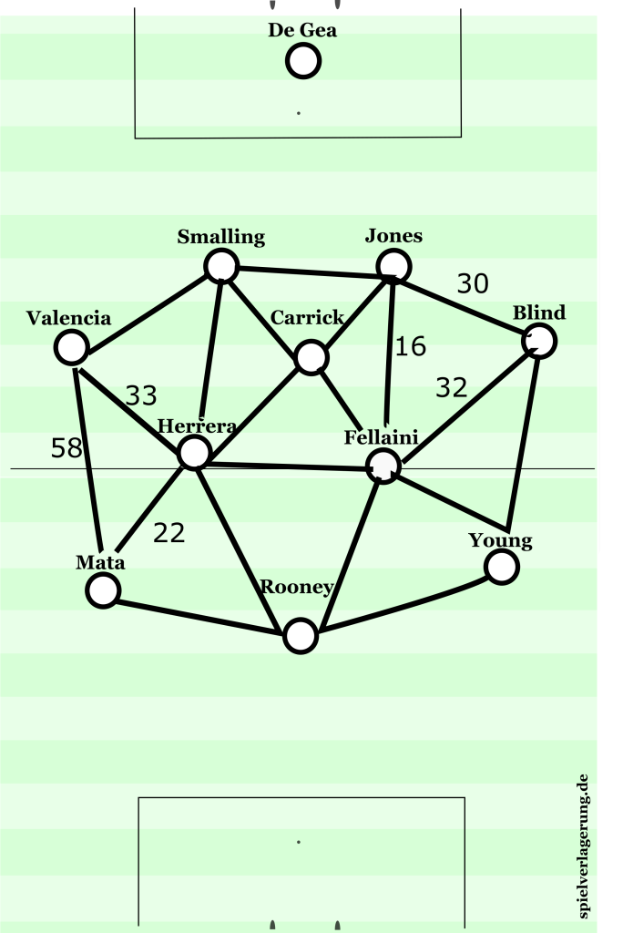 utd passing triangles.