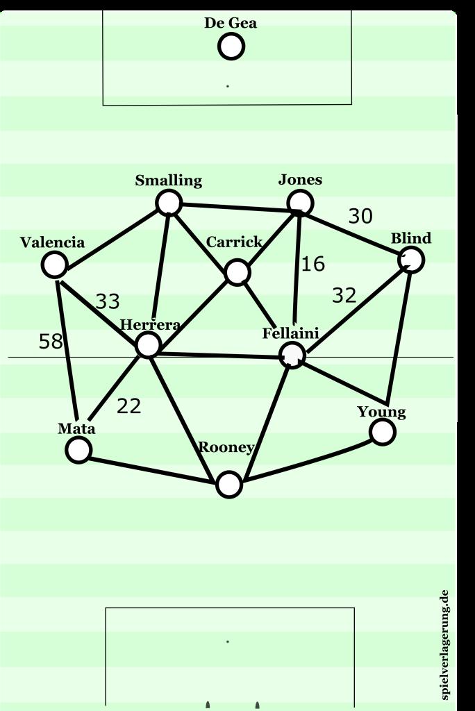 utd passing triangles.