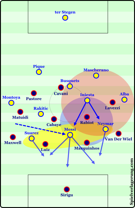 Messi's movement into the center connected him to the advantageous zone more directly. The red zone is the original area of superiority due to PSG's shape. The blue zone shows the advantageous situation that stems from the red zone and Messi moving inside. The yellow zone highlights Barcelona's structure when attacking the back line after the play stemmed from the advantageous area - Neymar scored the 1st goal like this!